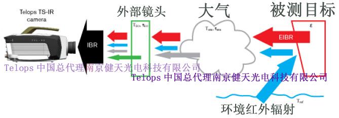 大气对红外热像仪测温精度的影响