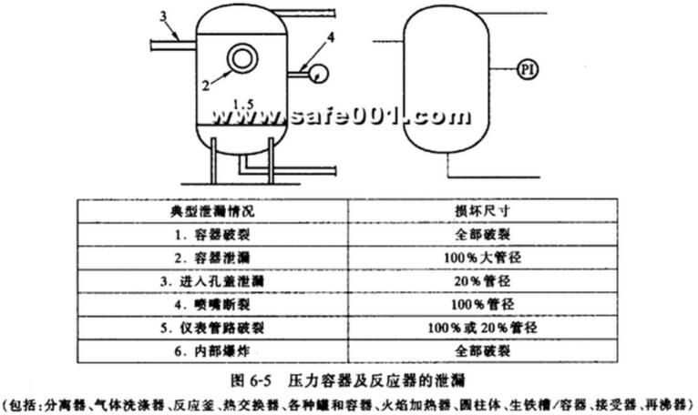 5 Leakage of pressure vessel and reactor
