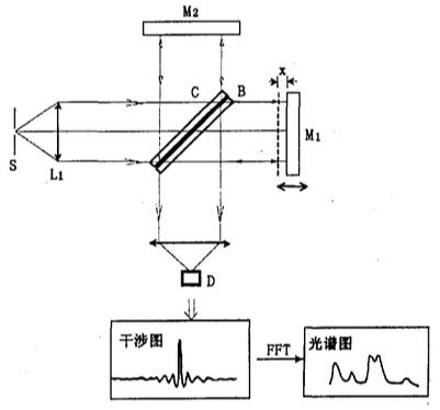 红外光谱辐射计原理图