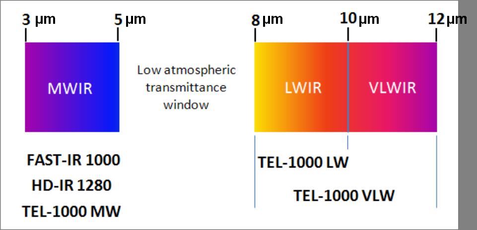 telops红外热像仪系列的光谱范围.jpg