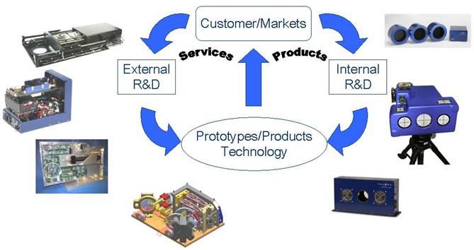 telops高光谱成像仪为客户提供解决问题的方案